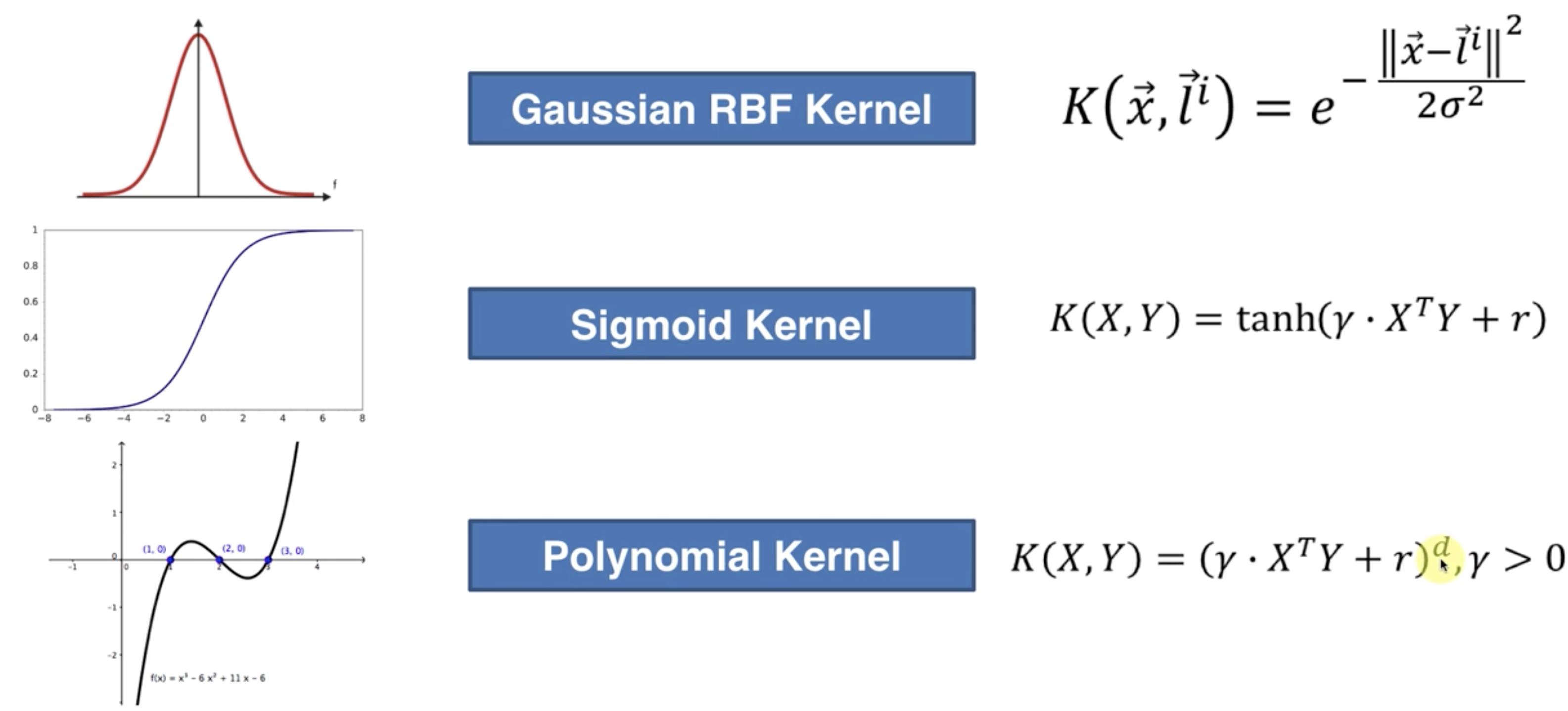 不同的核函数