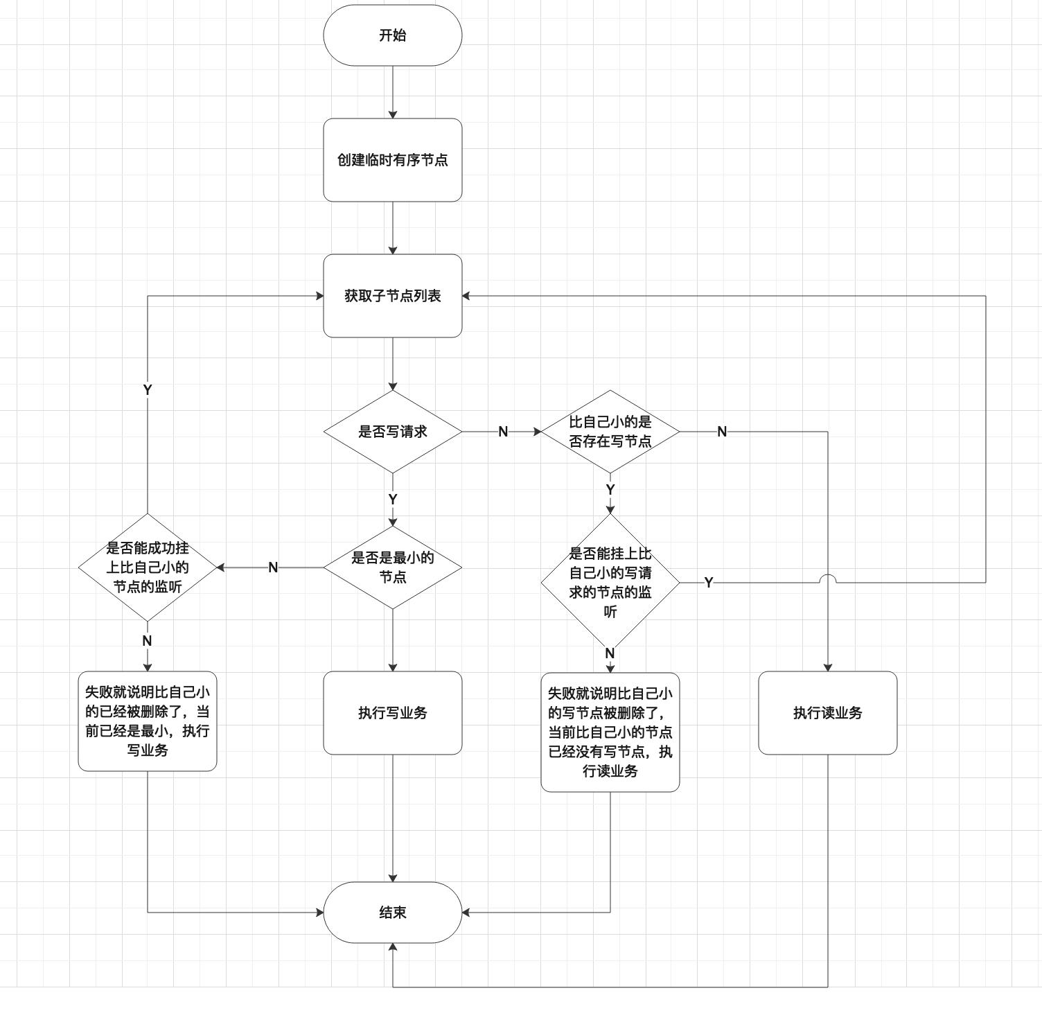 自己优化后的共享锁流程图