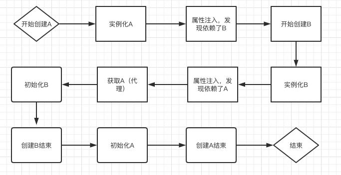 循环依赖创建Bean的流程
