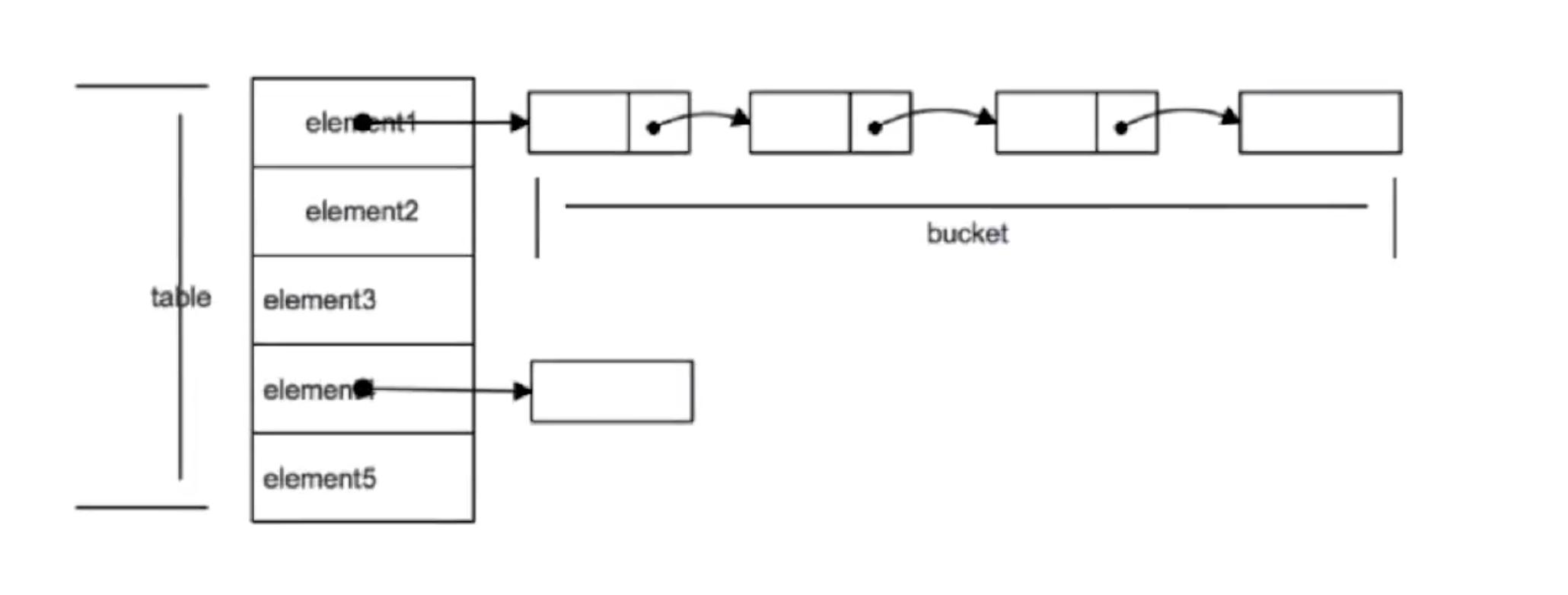 HashMap_Java7