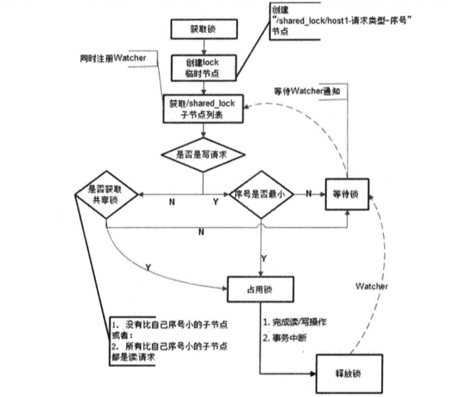书上共享锁的流程图